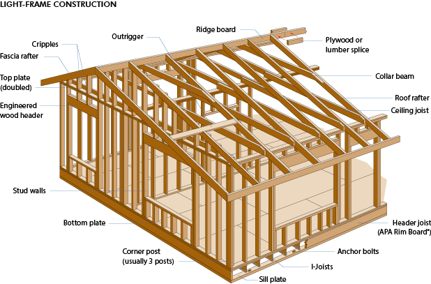 Structural LVL,form LVL,LVL beam,Edge LVL,engineered wood,Beams,Lintels,Rafters,Floor Joists,Purlins,LVL Engineered Wood,joists   bearers,walers,soldiers,forming,ridge beams,ceiling rafters,trusses,structural laminated veneer lumber